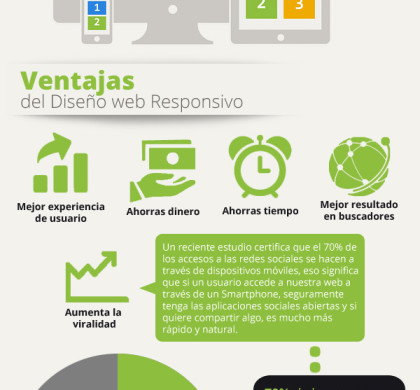 Infografía del diseño de sitios web responsivos o adaptables.