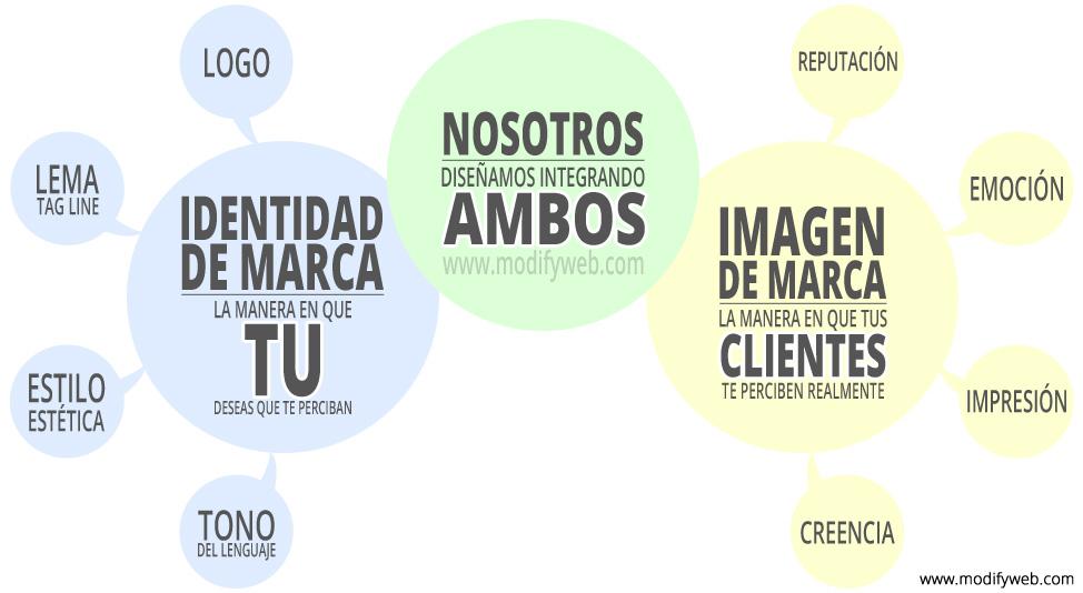 creación de marca, Branding.
